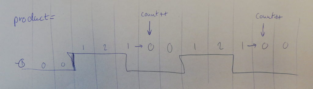 How counting works